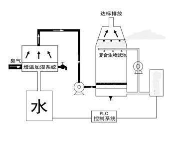 除臭治理类产品(图10)