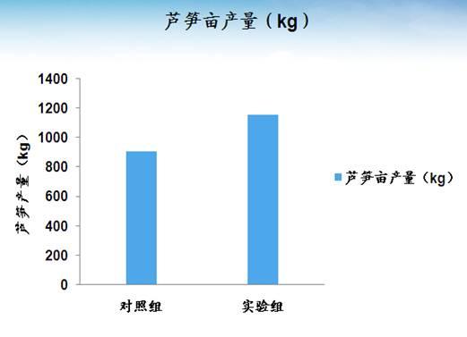 微生物土壤改良与河道治理技术(图4)
